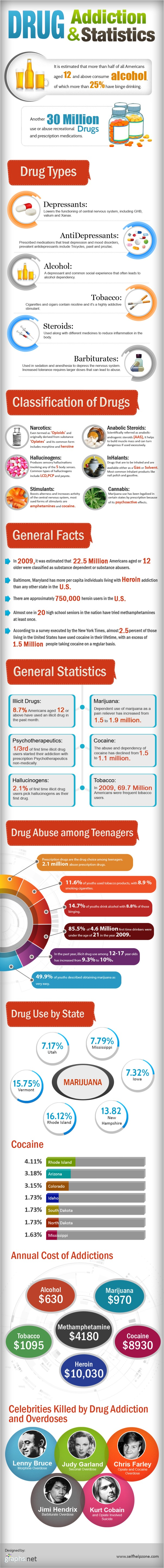 Drug Addiction and Statistics